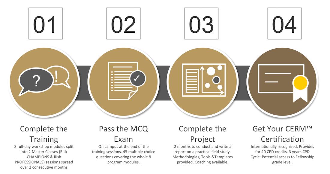 ARiMI CERM Certification Process