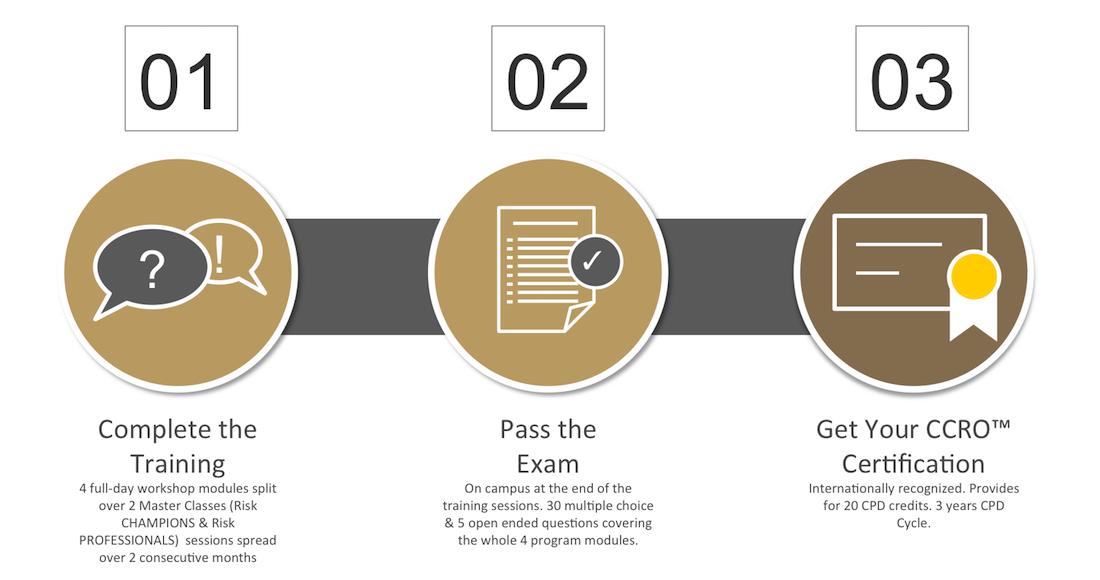 ARiMI CCRO Certification Process