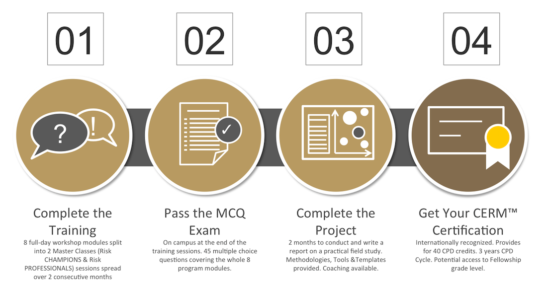 ARiMI CERM Certification Process