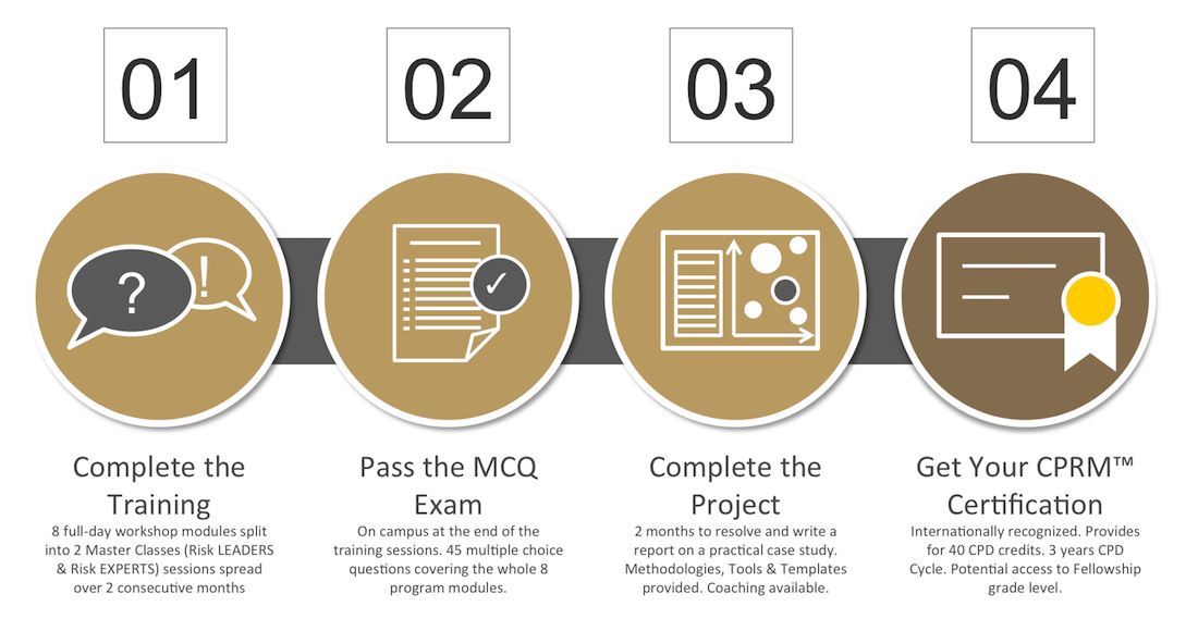 ARiMI CPRM Certification Process